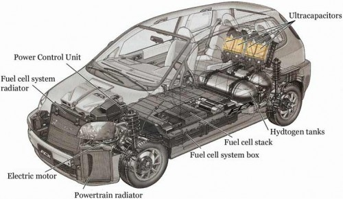 Hydropoweredcars by luca makowiec on prezi malvernweather Image collections
